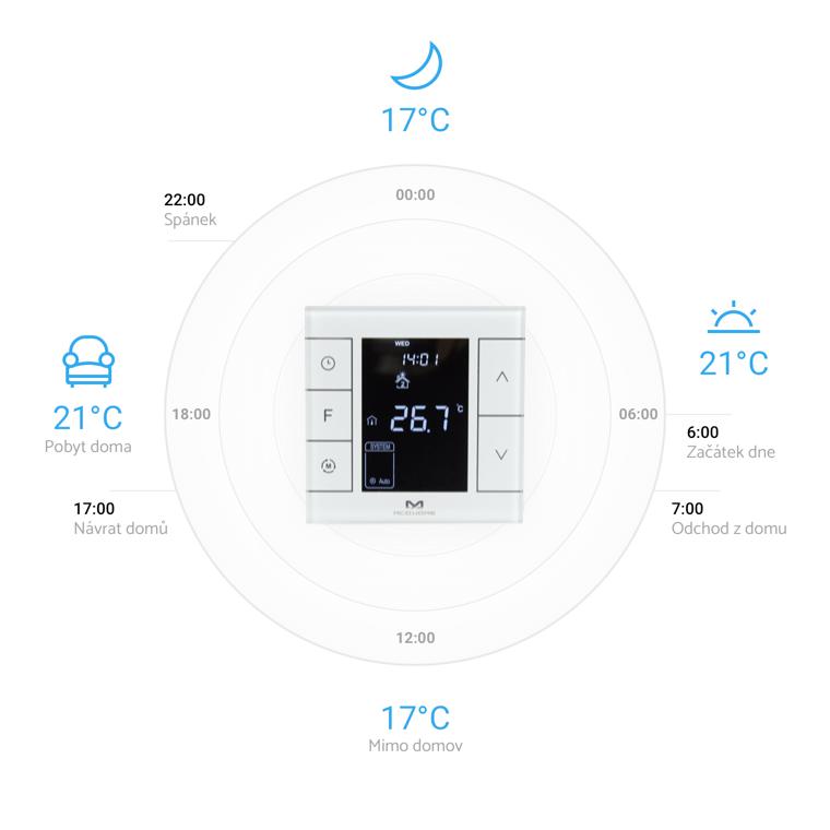 Jak chytré vytápění funguje?